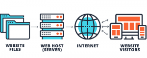 Hosting-a-Website