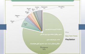 انتخاب سیستم مدیریت محتوا (CMS)