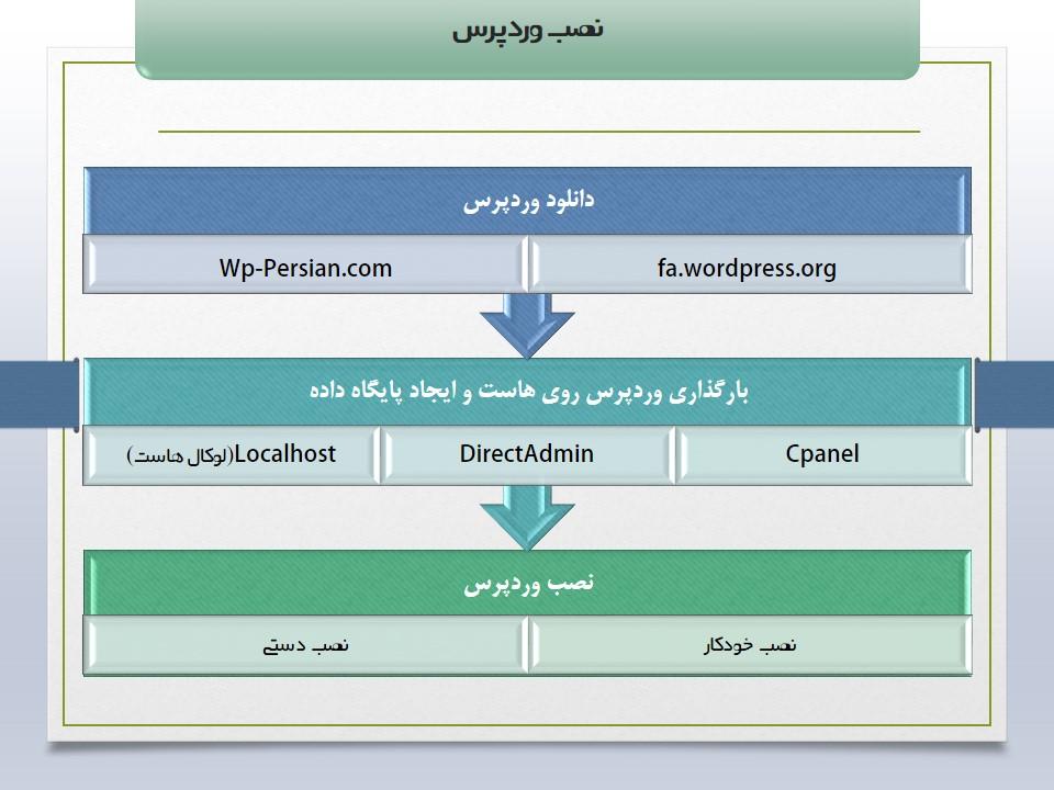 مراحل نصب وردپرس