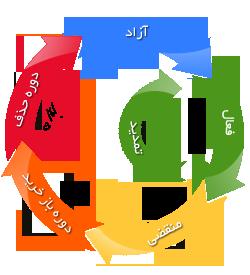 چرخه عمر دامنه