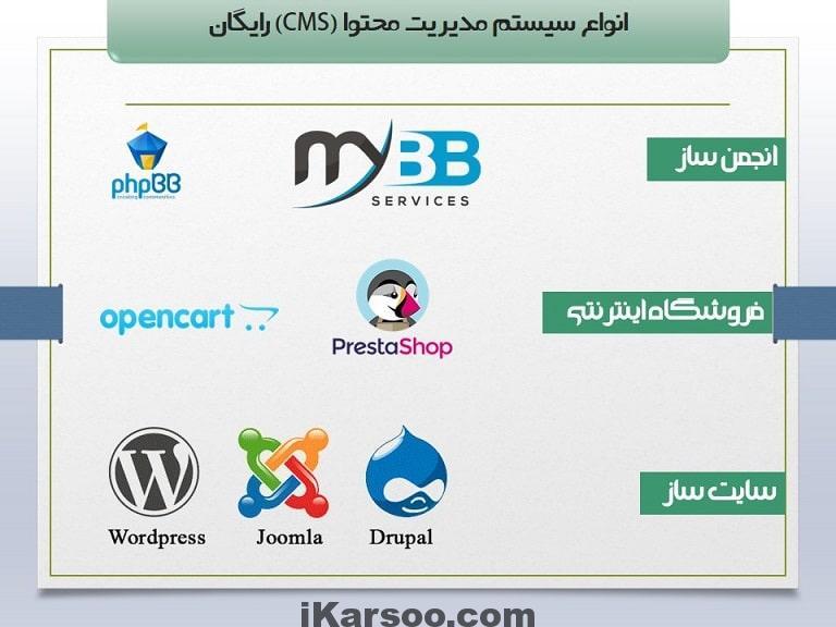 انواع CMS از مفاهیم آموزش طراحی سایت با وردپرس