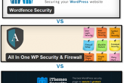 مقایسه Worfence با iThemes Security با All In One WP Security